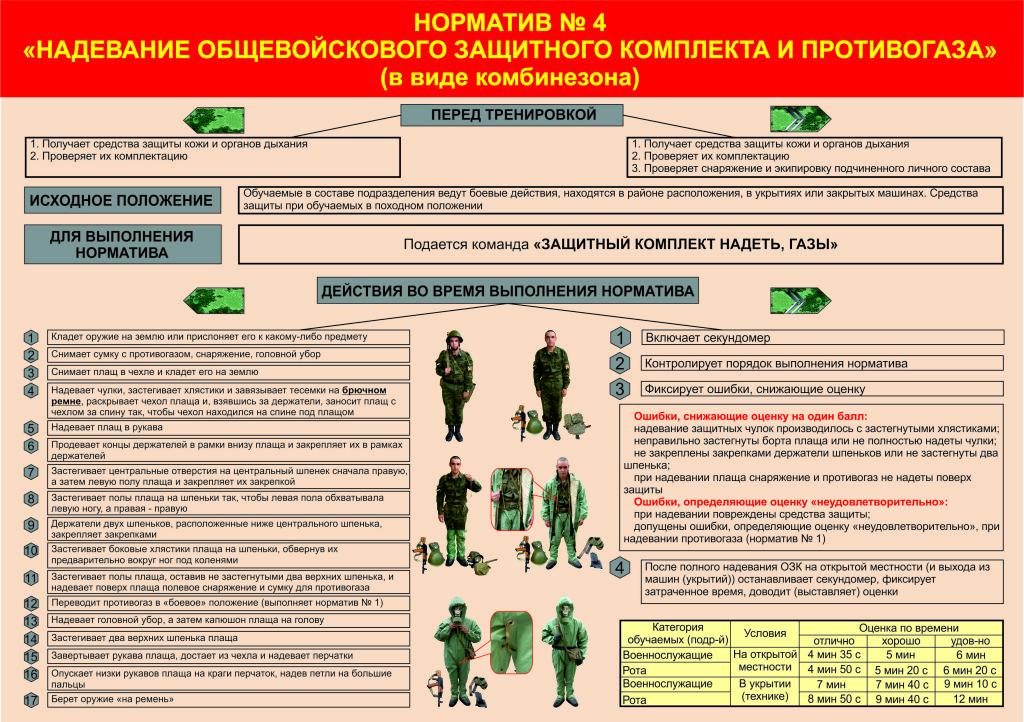 сделать сильный норматив одевания боевой одежды эффекты При