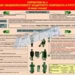 Плакат — норматив №4 «надевание общевойскового защитного комплекта и противогаза» (в виде плаща)