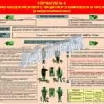Плакат — норматив №4 «надевание общевойскового защитного комплекта и противогаза» (в виде комбинезона)