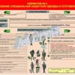 Плакат — норматив №5 «надевание специальной защитной одежды и противогаза»