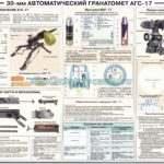 Плакат — 30 мм автоматический гранатомет АГС — 17