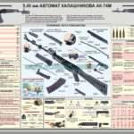 Плакат — 5,45 автомат калашникова АК-74М
