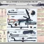 Плакат — 7,62 пулеметы Калашникова ПКМ, ПКТ