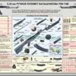 Плакат — 5,45 мм ручной пулемет Калашникова РПК-74М